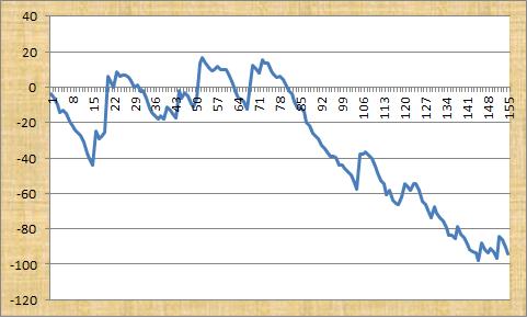 Big Race Bookie Busters Profit Graph