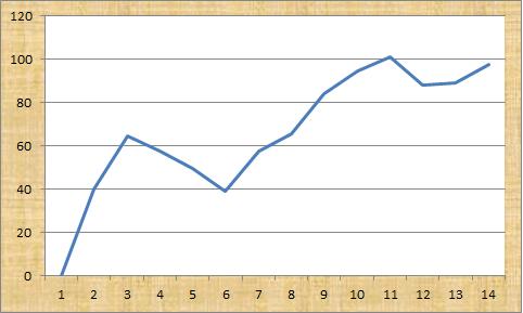 Beat the Market Analyzer Profit Graph