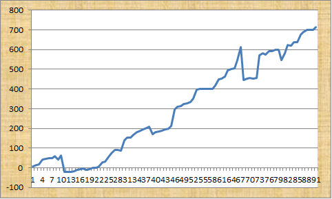 Bet Hawk Profit Graph