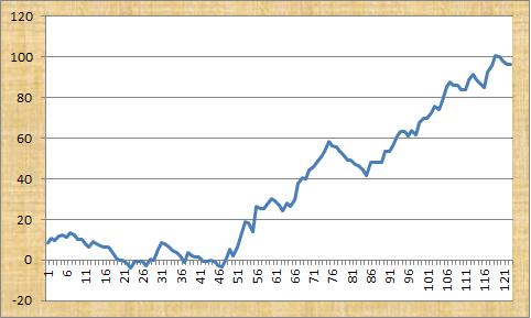 Classic Racing Gold Profit Graph
