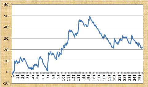 DG Tips Profit Graph