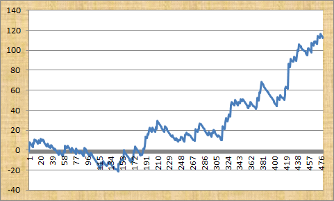 Early Odds Profit Graph