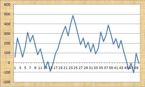 First Favourite Profit Graph