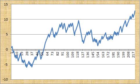 The Football Formula Profit Graph