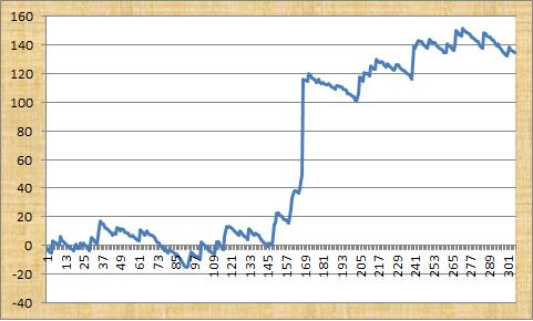 Racing Consultants Profit Graph