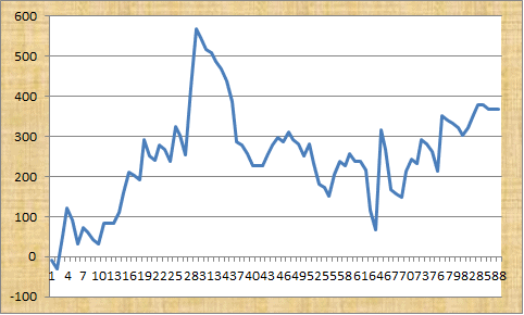 Robert's Goal Trader Syndicate Profit Graph