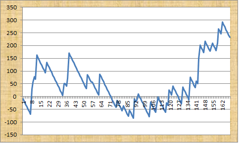 Betfair Renegade Profit Graph