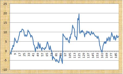 Football Advisor Profit Graph