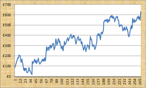 Football Trading Alerts Profit Graph