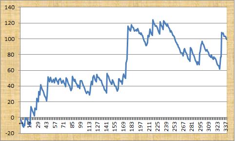 Gary Priestley Horse Racing Tips Profit Graph