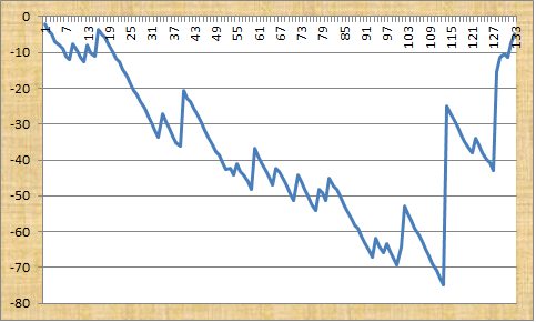 Golf Guru Profit Graph