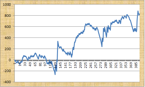 GreatBets.com Profit Graph