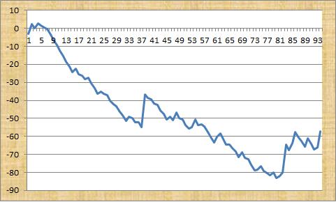 The Professor's Formula Profit Graph