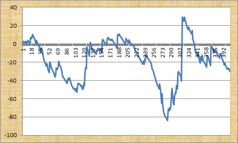 Robert Fraser's Racing Tips Profit Graph
