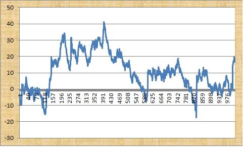 The Sports Guru Profit Graph