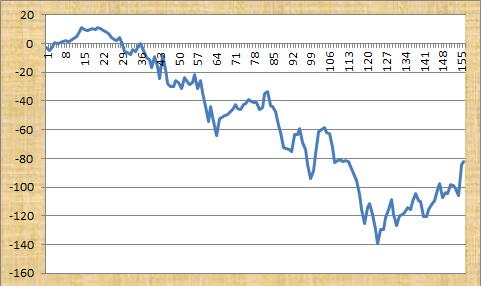 Tennis Tips Profit Graph