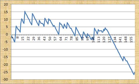 Thoroughbred Betting Profit Graph