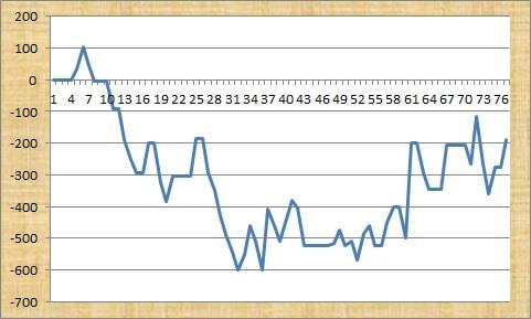 123 Free Signals Profit Graph