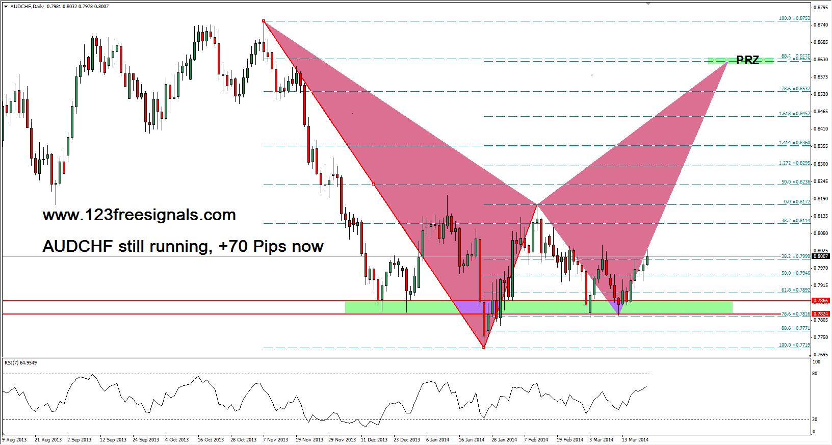 123 Signals Pip Graph