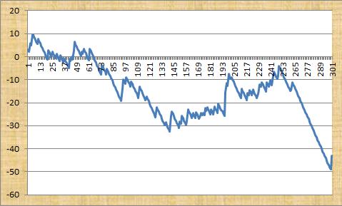 567 Method Profit Graph