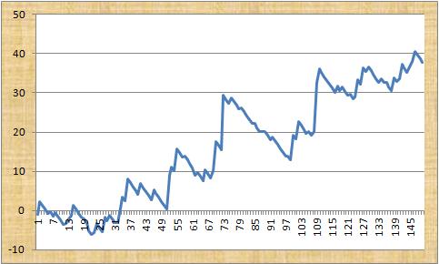 Bet Alchemist Profit Graph
