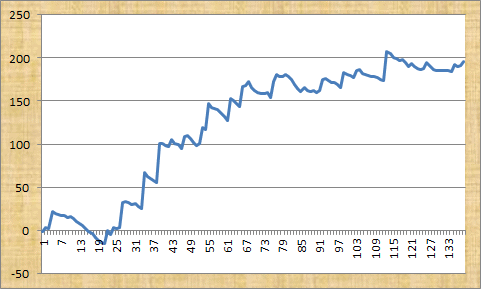 Big Race Bookie Busters Profit Graph
