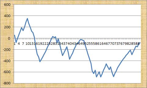 Diff Code Transatlantic Profit Graph