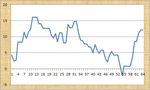 Goal Profits Profit Graph