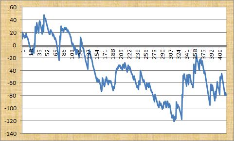 Lucky 7 Naps Profit Graph