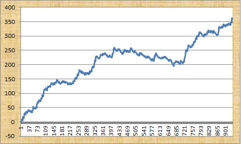 Master Racing Tipster Profit Graph