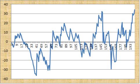 Premier Greyhound Tips Profit Graph