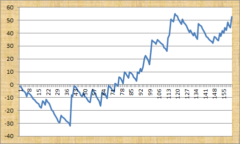 QF Value Tips Profit Graph