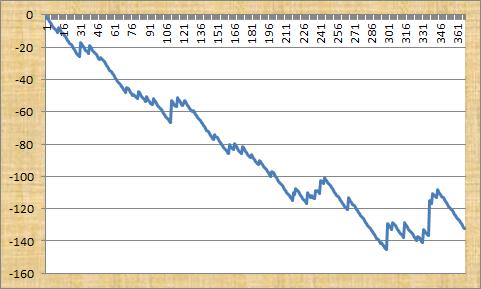 Racing Professionals Flat Service Profit Graph
