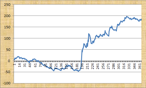 Robert Fraser's Tennis Tips Profit Chart