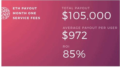 Sharpe Capital Payout