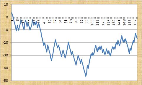 Sports Predictor Profit Graph