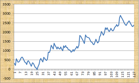 Thomo's Tips Profit Graph