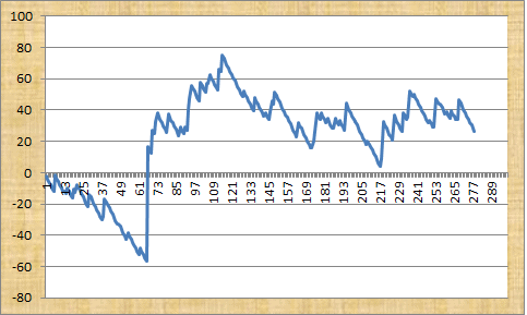 All Weather Profits Graph
