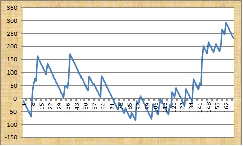 Betfair Renegade Profit Graph