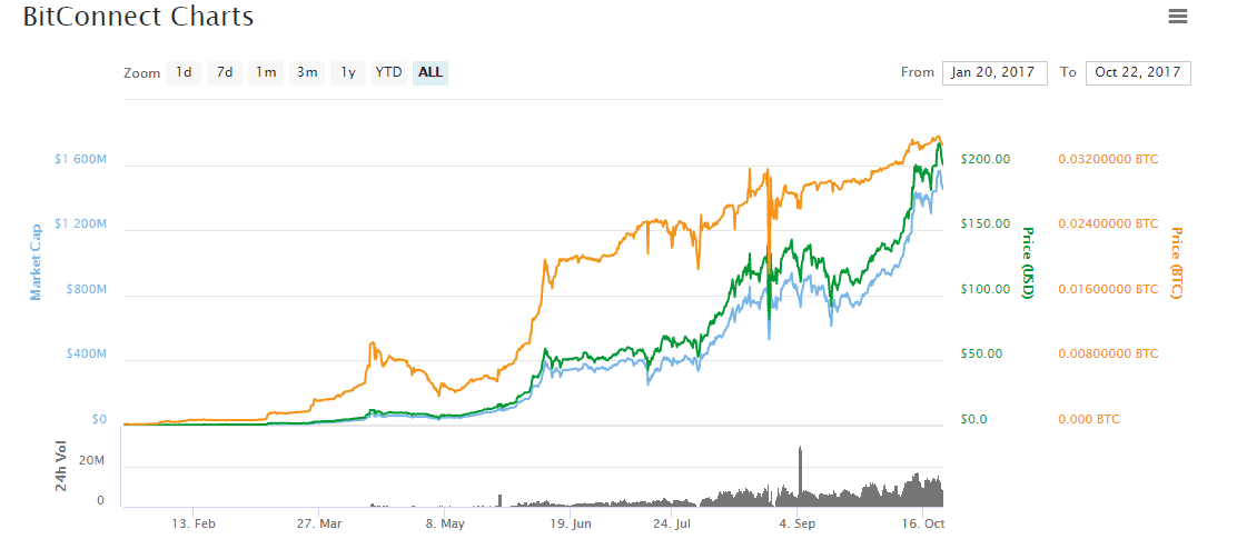 BitConnect Chart
