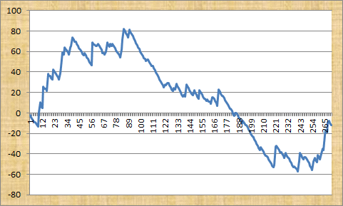 Betting In the Know Profit Graph