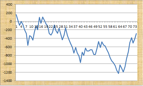 Consistent Forex Trades Profit Graph