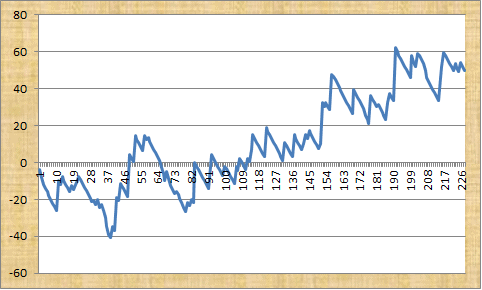 Flat Racing Profit Graph