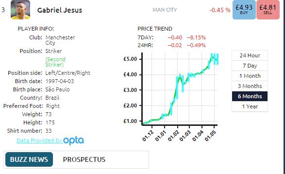 Gabriel Jesus Graph
