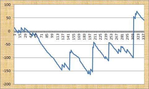 Golf Betting Expert Profit Graph