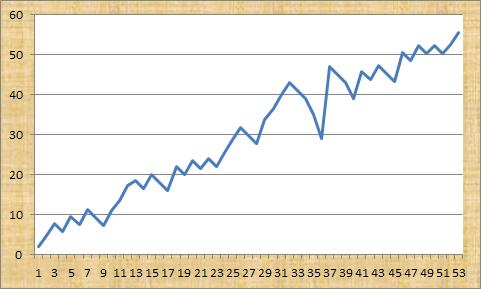 Win Form Pro Profit Graph