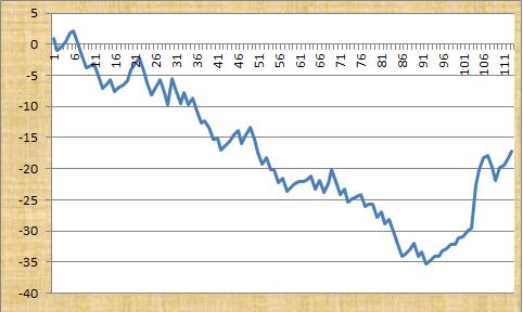 Head 2 Head Sports Profit Graph