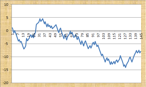 iWinSoccerBets Profit Graph