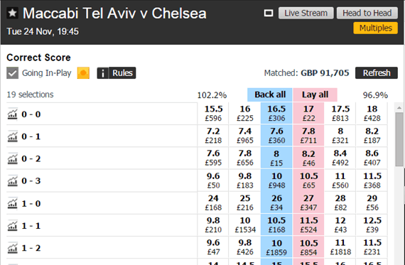 Maccabi Tel Aviv v Chelsea - Looking at 0-0 odds