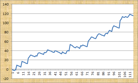 Master Racing Tipster Betting Graph